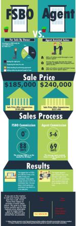 FSBO_VS_Agent_Infographic_Zurple_Preview - small