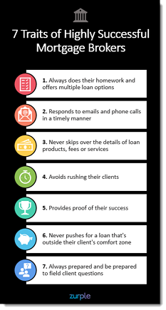 Zurple - 7 Traits of Highly Successful Mortgage Brokers Infographic - Display